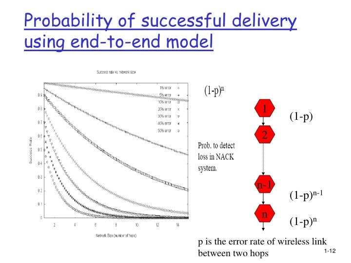 Probability of successful delivery using end-to-end model