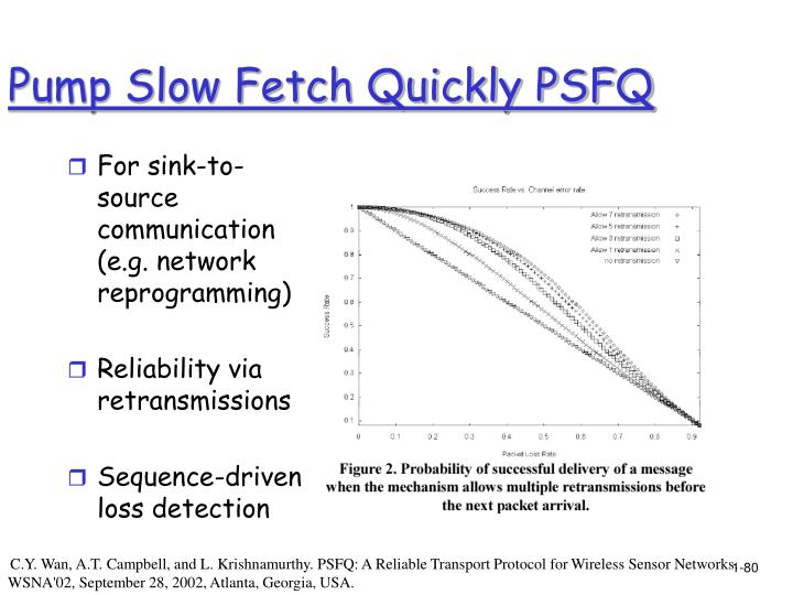 Pump Slow Fetch Quickly PSFQ