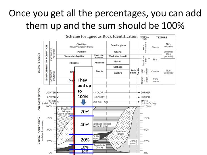 Once you get all the percentages, you can add them up and the sum should be 100%