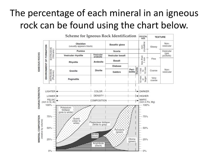 The percentage of each mineral in an igneous rock can be found using the chart below.