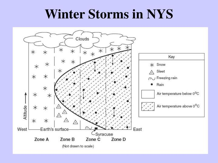 Winter Storms in NYS