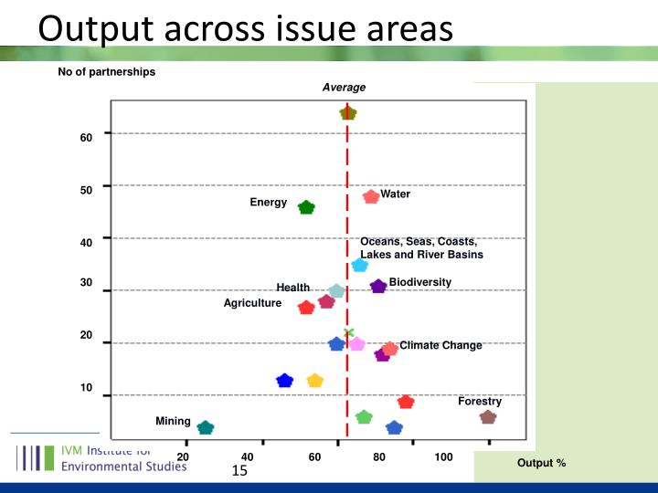 Output across issue areas