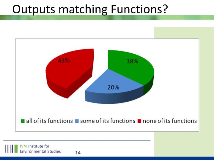 Outputs matching Functions?