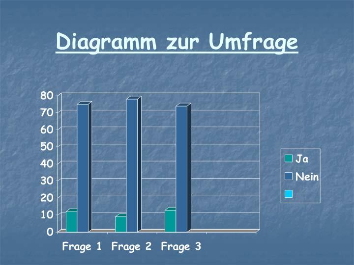 Diagramm zur Umfrage