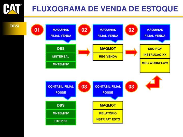 FLUXOGRAMA DE VENDA DE ESTOQUE