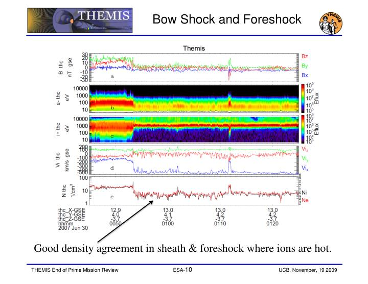 Bow Shock and Foreshock
