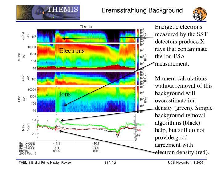 Bremsstrahlung Background