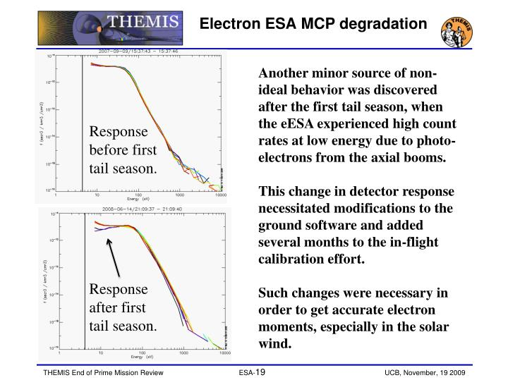 Electron ESA MCP degradation
