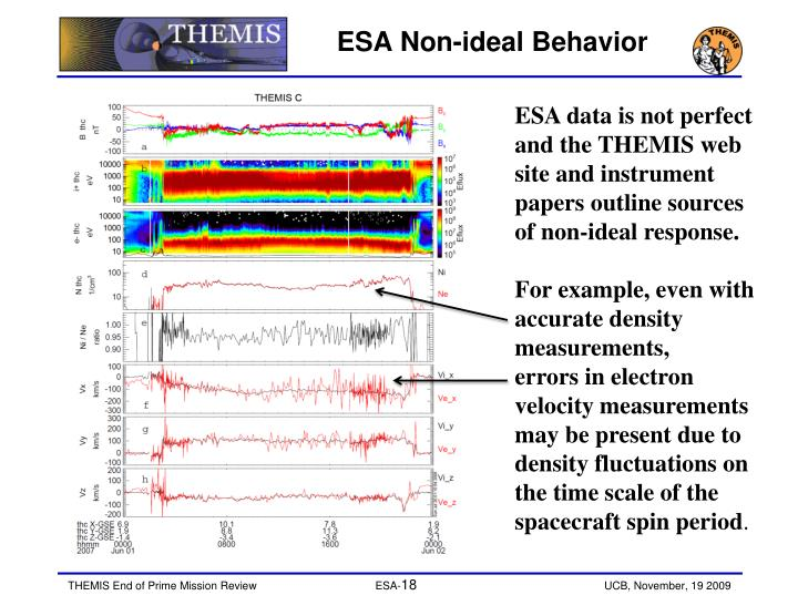 ESA Non-ideal Behavior