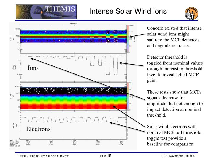 Intense Solar Wind Ions