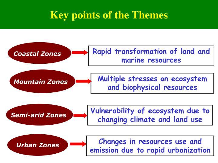 Urban Zones