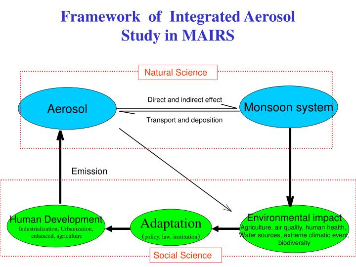 Framework  of  Integrated Aerosol Study in MAIRS