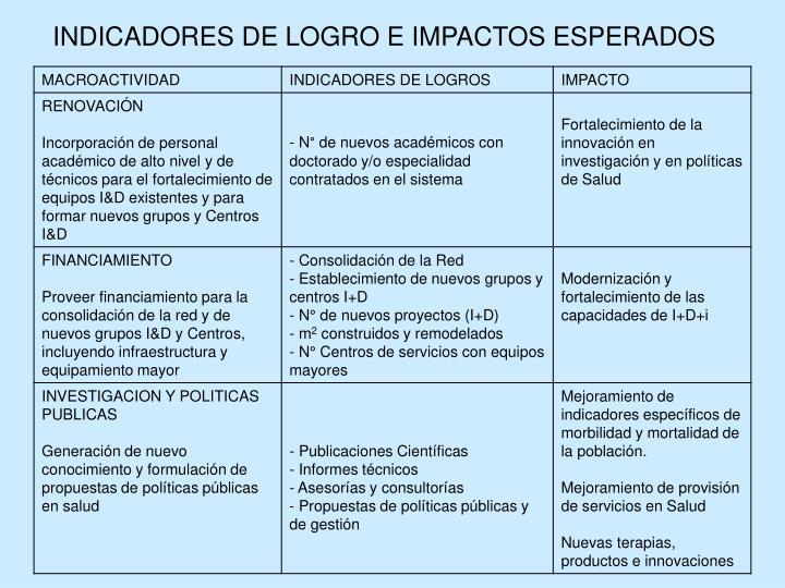 INDICADORES DE LOGRO E IMPACTOS ESPERADOS