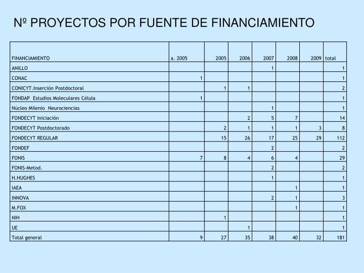 N PROYECTOS POR FUENTE DE FINANCIAMIENTO