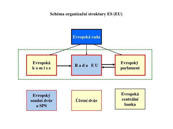 Schéma organizační struktury ES (EU)