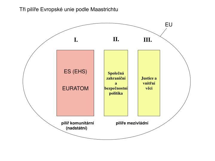 Tři pilíře Evropské unie podle Maastrichtu