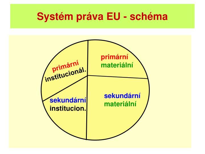 Systém práva EU - schéma