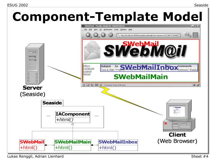 Component-Template Model