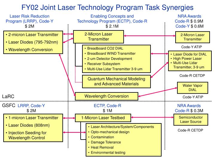 FY02 Joint Laser Technology Program Task Synergies