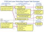 fy02 joint laser technology program task synergies