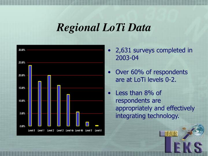 Regional LoTi Data