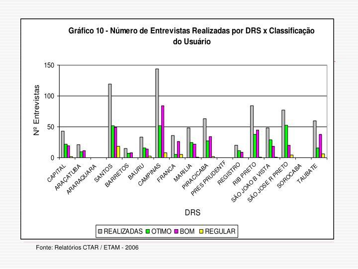 Fonte: Relatórios CTAR / ETAM - 2006