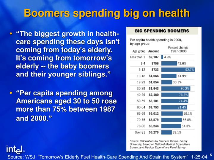 Boomers spending big on health