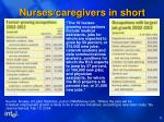 nurses caregivers in short supply