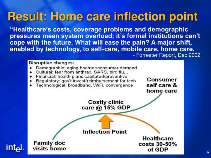 Result: Home care inflection point