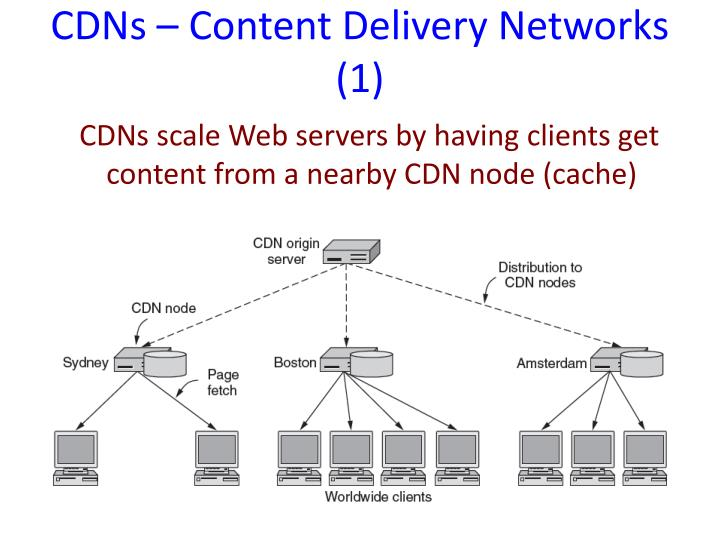 CDNs – Content Delivery Networks (1)