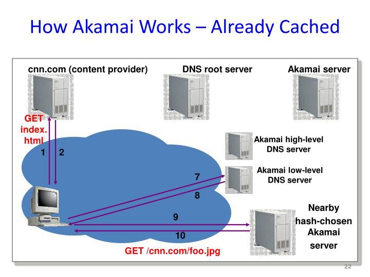 How Akamai Works – Already Cached