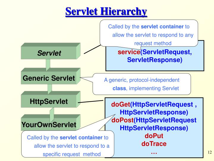 Servlet Hierarchy