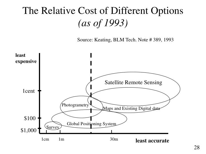 The Relative Cost of Different Options