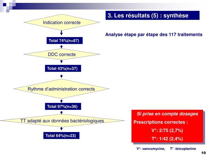 3. Les résultats (5) : synthèse