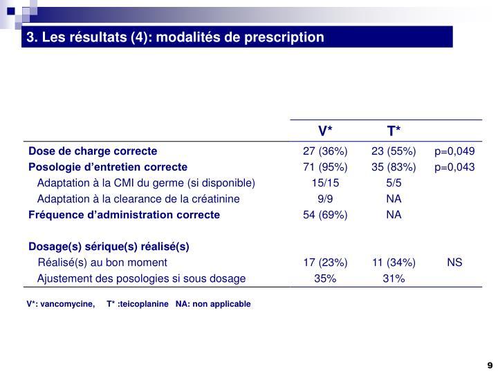 3. Les résultats (4): modalités de prescription