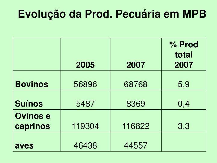 Evolução da Prod. Pecuária em MPB