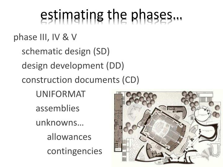 estimating the phases…