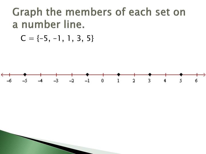 Graph the members of each set on a number line.