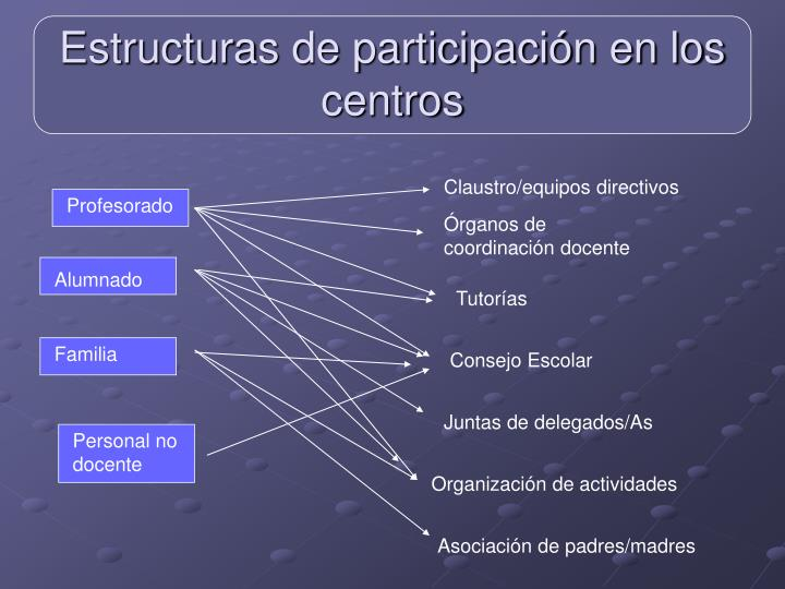 Claustro/equipos directivos