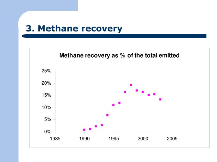 3. Methane recovery