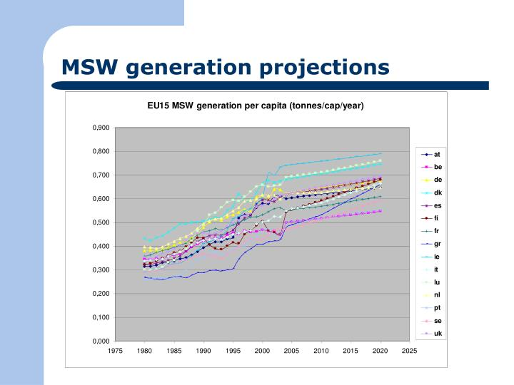 MSW generation projections
