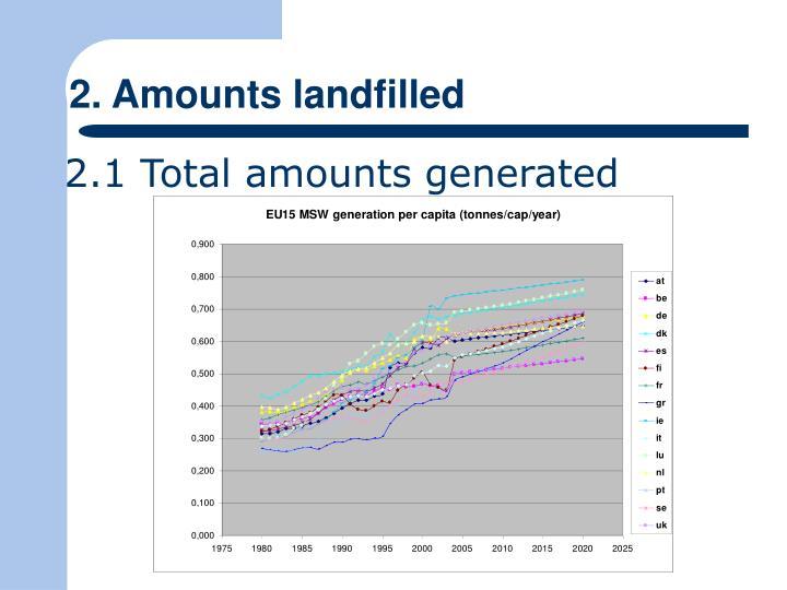 2. Amounts landfilled