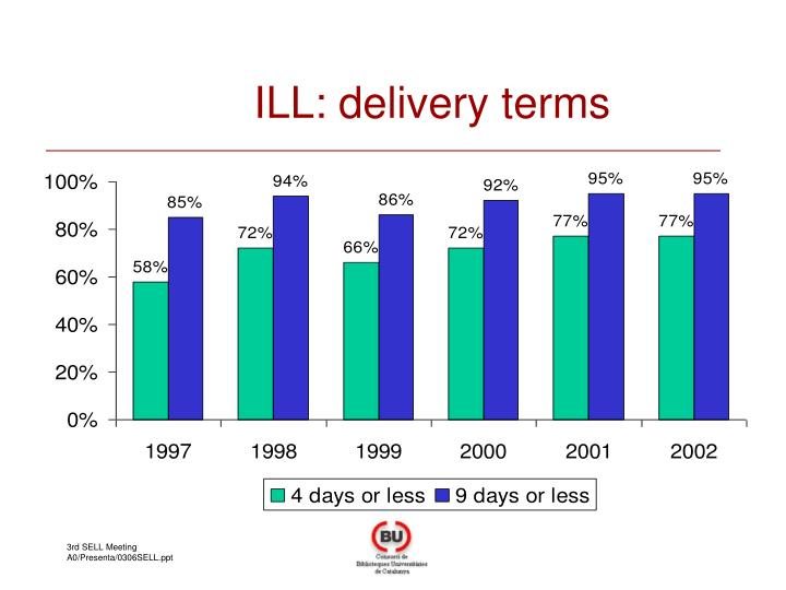 ILL: delivery terms