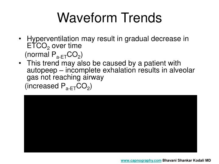 Waveform Trends