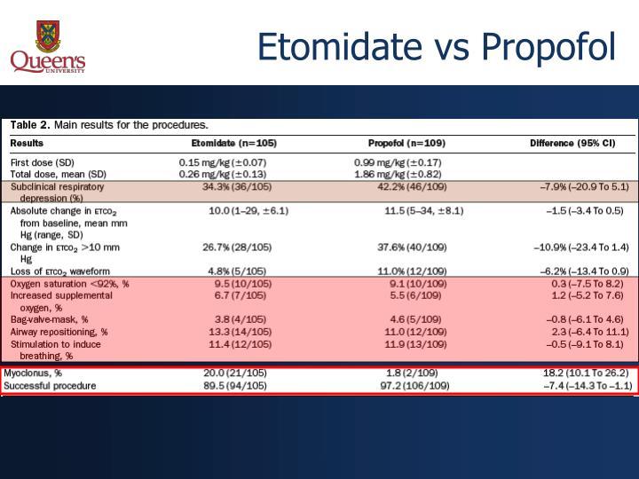 Etomidate vs Propofol
