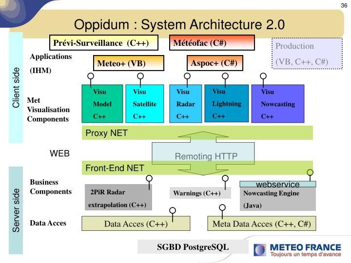 Oppidum : System Architecture 2.0