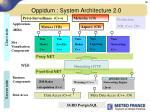 oppidum system architecture 2 0