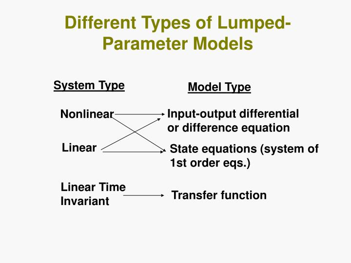 Different Types of Lumped-Parameter Models