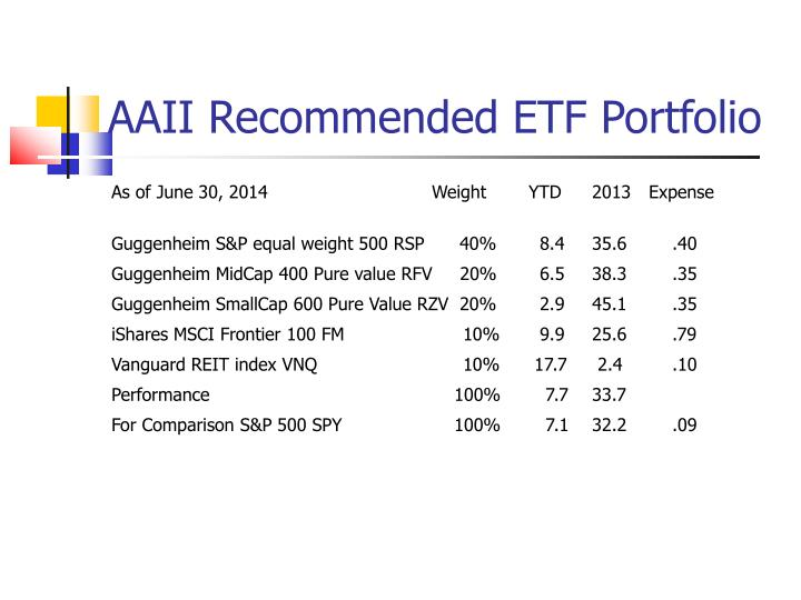 AAII Recommended ETF Portfolio