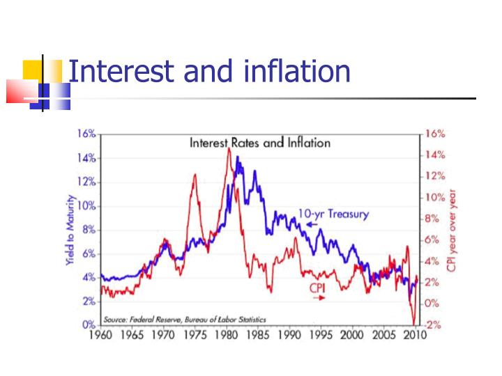 Interest and inflation